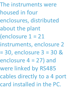 The instruments were housed in four enclosures, distributed about the plant (enclosure 1 = 21 instruments, enclosure 2 = 30, enclosure 3 = 30 & enclosure 4 = 27) and were linked by RS485 cables directly to a 4 port card installed in the PC.